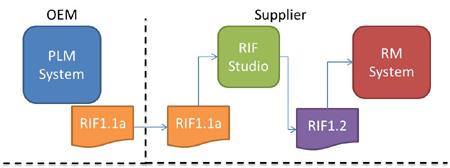 RIF-Studio-diag